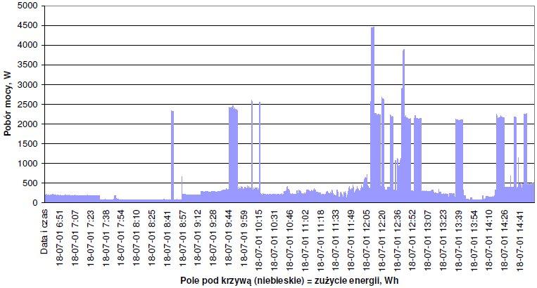 Przykładowy profil mocy mieszkania dla 8 h